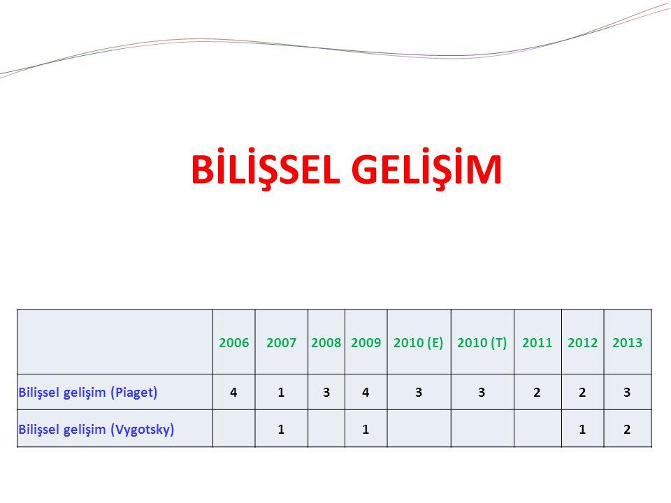 BİLİŞSEL GELİŞİM 20062007200820092010 (E)2010 (T)201120122013 Bilişsel gelişim (Piaget)413433223 Bilişsel gelişim (Vygotsky) 1 1 12