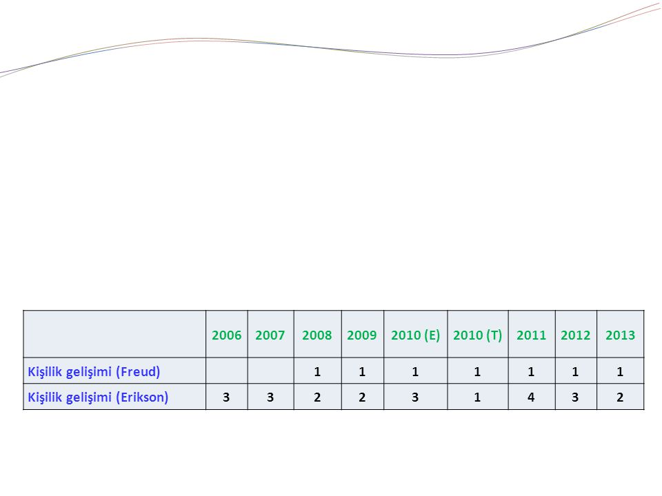 20062007200820092010 (E)2010 (T)201120122013 Kişilik gelişimi (Freud) 1111111 Kişilik gelişimi (Erikson)332231432