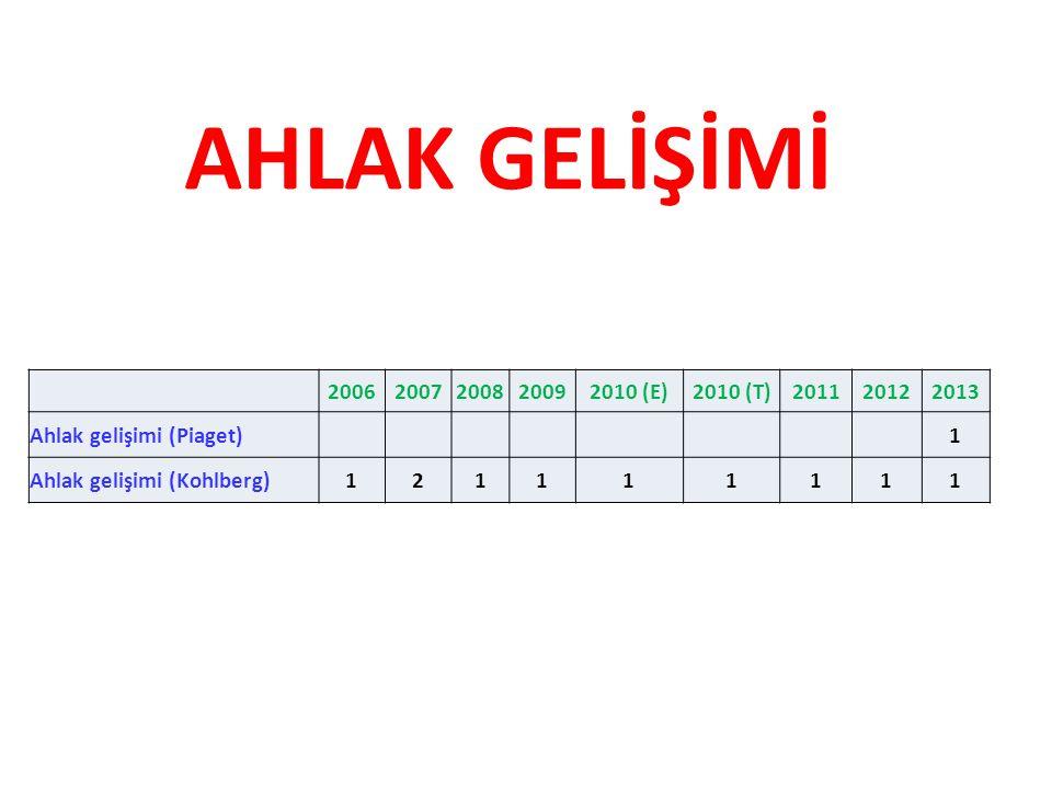 AHLAK GELİŞİMİ 20062007200820092010 (E)2010 (T)201120122013 Ahlak gelişimi (Piaget) 1 Ahlak gelişimi (Kohlberg)121111111