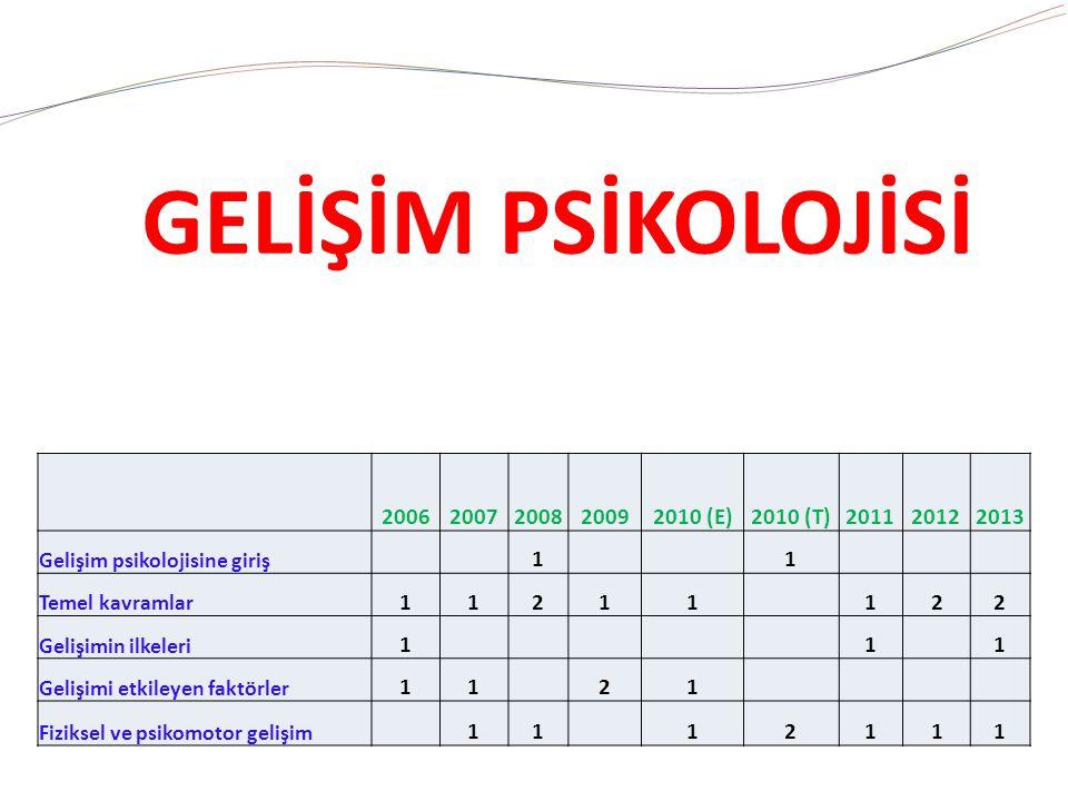 20062007200820092010 (E)2010 (T)201120122013 Gelişim psikolojisine giriş 1 1 Temel kavramlar 11211 122 Gelişimin ilkeleri 1 1 1 Gelişimi etkileyen faktörler 11 21 Fiziksel ve psikomotor gelişim 11 12111 GELİŞİM PSİKOLOJİSİ