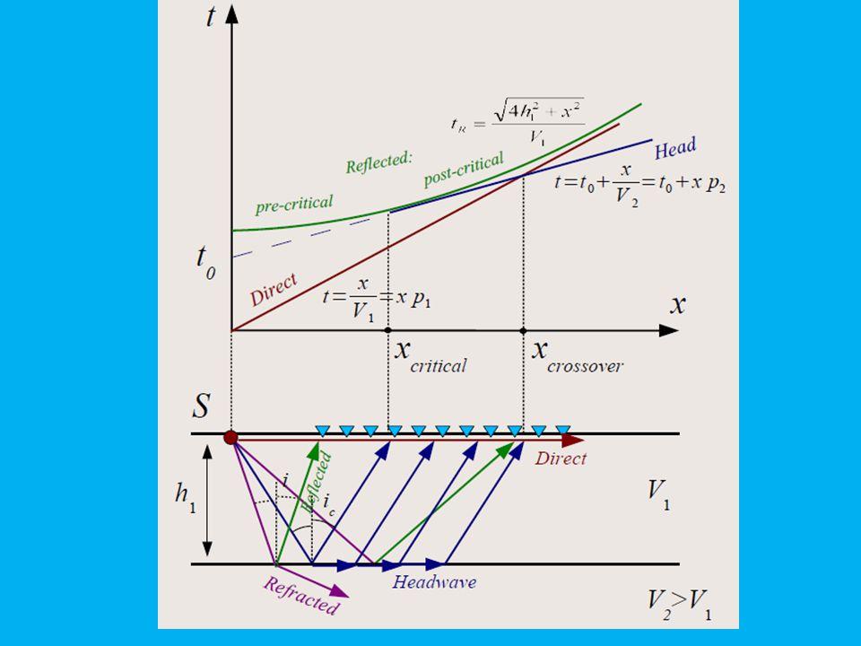 Konvolüsyon Yansıma Sismik Serisi cevap 1 1/2 1/2 1/2 -1/2 1 1 1/2 -1/2 1 0 1/2 -1/2 1 3/4 1/2 -1/2 1 0 1/2 -1/2 1 1/4 1/2 -1/2 1 0