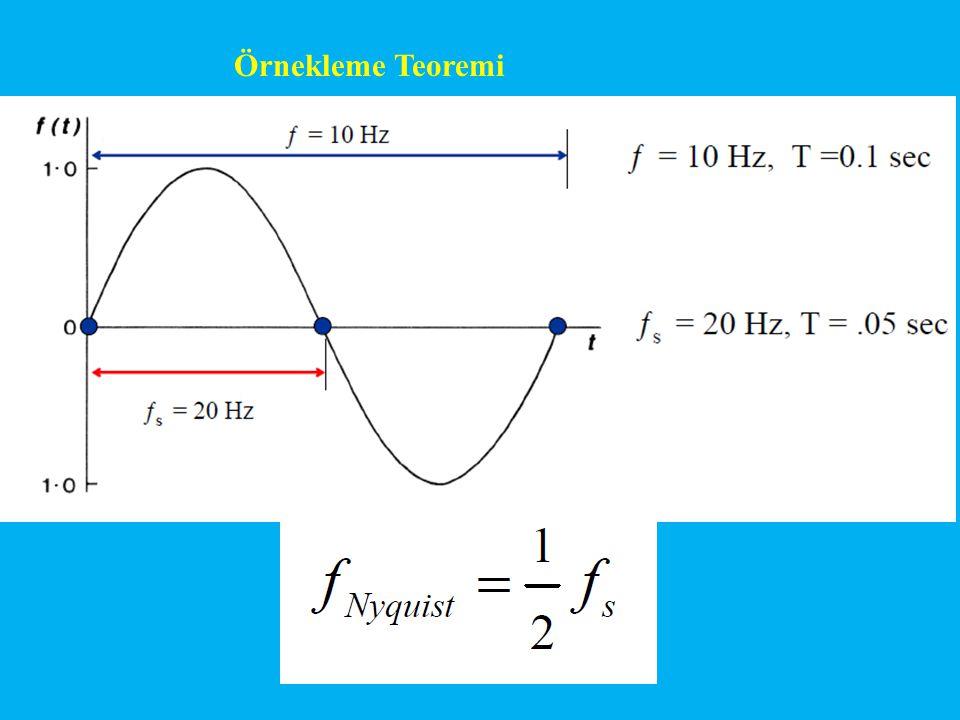 Örnekleme Teoremi
