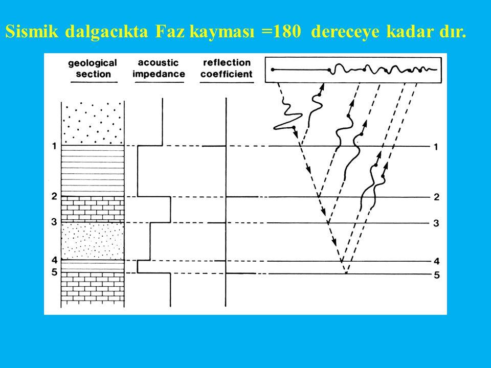 Sismik dalgacıkta Faz kayması =180 dereceye kadar dır.