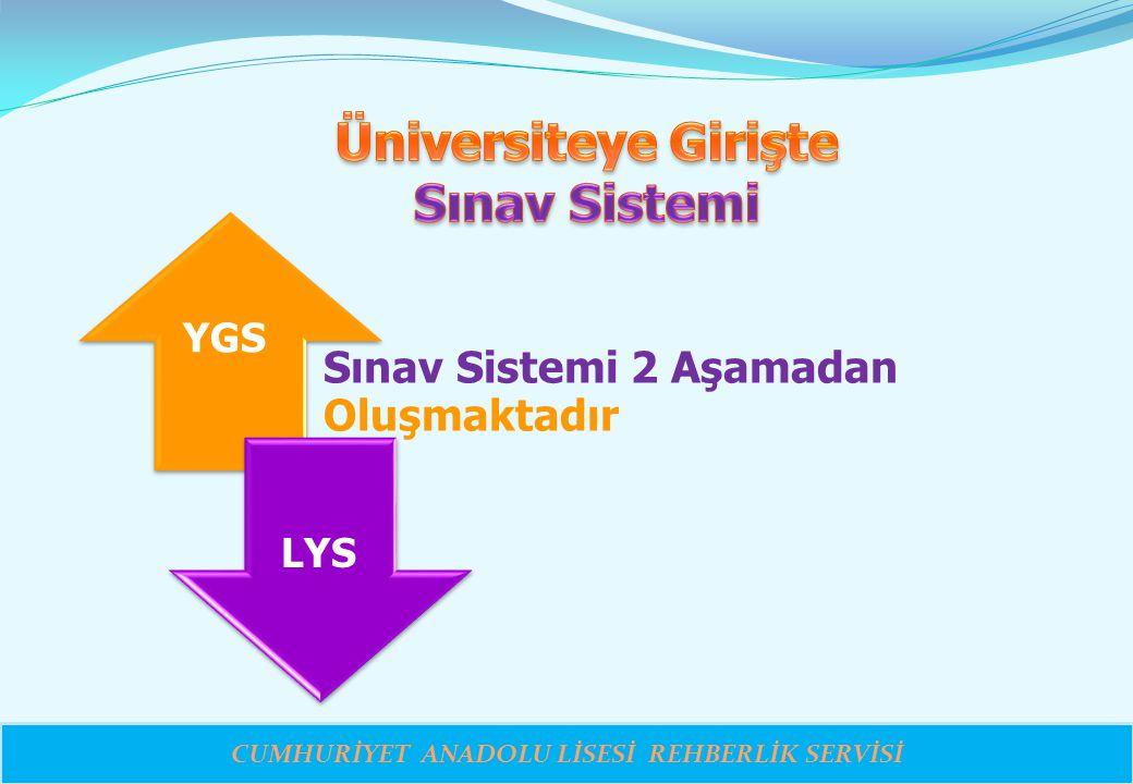 CUMHURİYET ANADOLU LİSESİ REHBERLİK SERVİSİ Sınav Sistemi 2 Aşamadan Oluşmaktadır YGS LYS