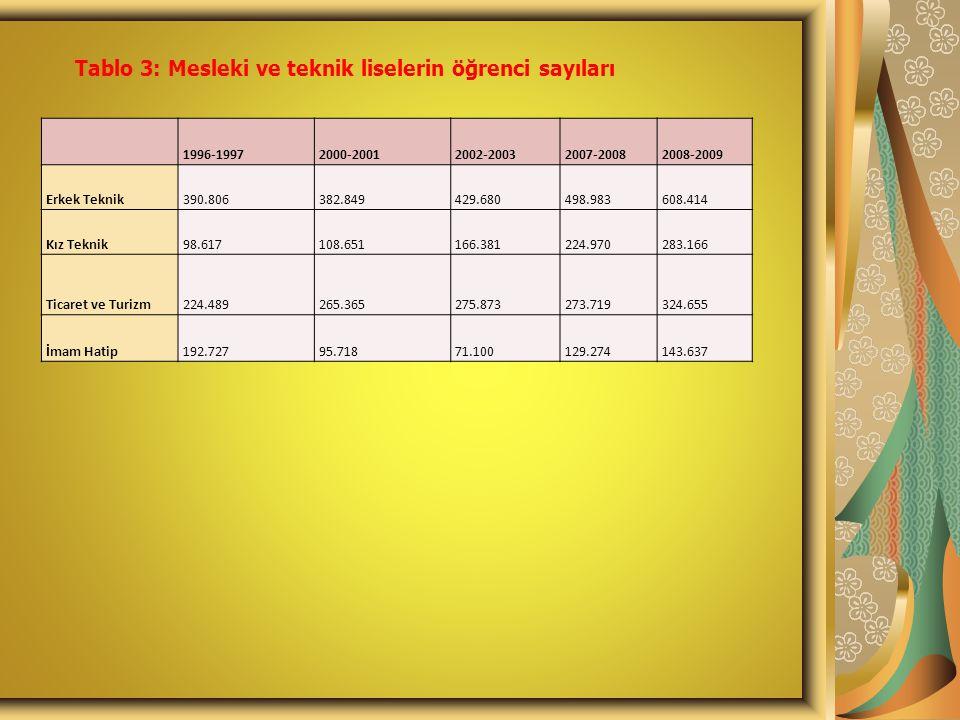 Tablo 3: Mesleki ve teknik liselerin öğrenci sayıları 1996-19972000-20012002-20032007-20082008-2009 Erkek Teknik390.806382.849429.680498.983608.414 Kı