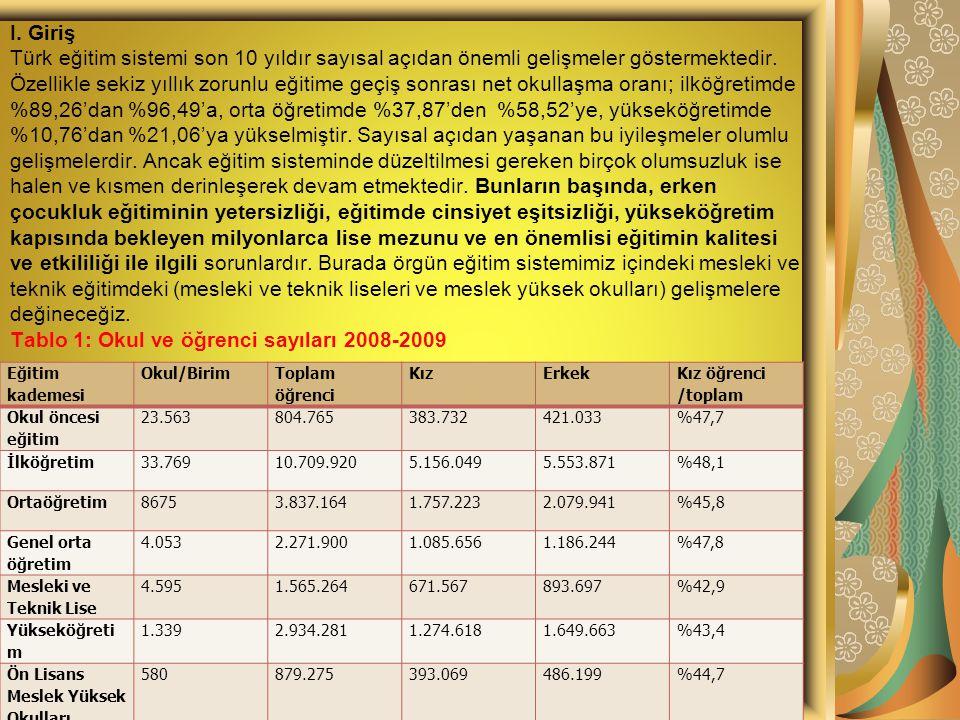 2008-2009 eğitim dönemi okul ve öğrenci sayıları Tablo 1'de verilmiştir.