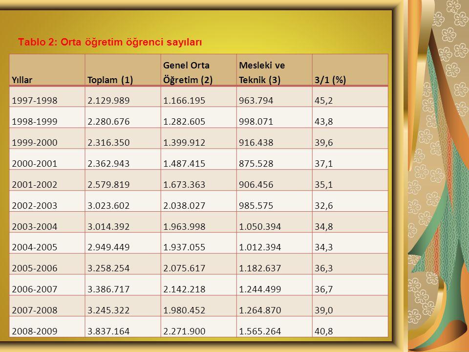 b) Ü niversiteye giremeyen lise mezunu sayısındaki ç ığ gibi artış 2007 yılında Ö SYS 1.776.441 kişi başvurmuştur.