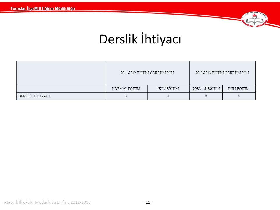 Toroslar İlçe Mili Eğitim Müdürlüğü Atatürk İlkokulu Müdürlüğü Brifing 2012-2013 - 11 - 2011-2012 EĞİTİM ÖĞRETİM YILI2012-2013 EĞİTİM ÖĞRETİM YILI NORMAL EĞİTİMİKİLİ EĞİTİMNORMAL EĞİTİMİKİLİ EĞİTİM DERSLİK İHTİYACI 0 400 Derslik İhtiyacı
