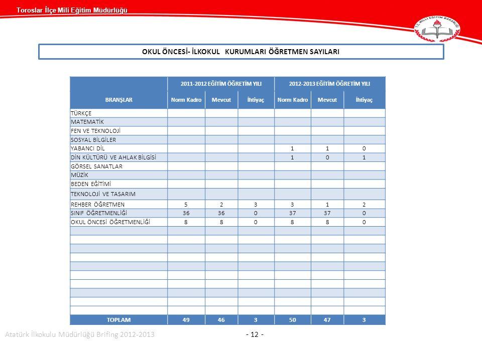 Toroslar İlçe Mili Eğitim Müdürlüğü OKUL ÖNCESİ- İLKOKUL KURUMLARI ÖĞRETMEN SAYILARI 2011-2012 EĞİTİM ÖĞRETİM YILI2012-2013 EĞİTİM ÖĞRETİM YILI BRANŞLARNorm KadroMevcutİhtiyaçNorm KadroMevcutİhtiyaç TÜRKÇE MATEMATİK FEN VE TEKNOLOJİ SOSYAL BİLGİLER YABANCI DİL110 DİN KÜLTÜRÜ VE AHLAK BİLGİSİ101 GÖRSEL SANATLAR MÜZİK BEDEN EĞİTİMİ TEKNOLOJİ VE TASARIM REHBER ÖĞRETMEN523312 SINIF ÖĞRETMENLİĞİ36 037 0 OKUL ÖNCESİ ÖĞRETMENLİĞİ880880 TOPLAM4946350473 Atatürk İlkokulu Müdürlüğü Brifing 2012-2013 - 12 -