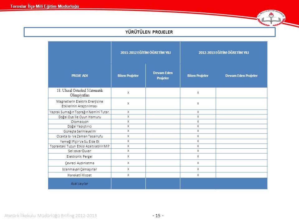 Toroslar İlçe Mili Eğitim Müdürlüğü YÜRÜTÜLEN PROJELER Atatürk İlkokulu Müdürlüğü Brifing 2012-2013 - 15 - 2011-2012 EĞİTİM ÖĞRETİM YILI2012-2013 EĞİTİM ÖĞRETİM YILI PROJE ADIBiten Projeler Devam Eden Projeler Biten ProjelerDevam Eden Projeler 18.