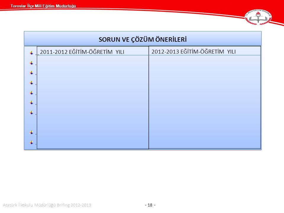 Toroslar İlçe Mili Eğitim Müdürlüğü SORUN VE ÇÖZÜM ÖNERİLERİ …........…........ …........…........ Atatürk İlkokulu Müdürlüğü Brifing 2012-2013 - 18 -