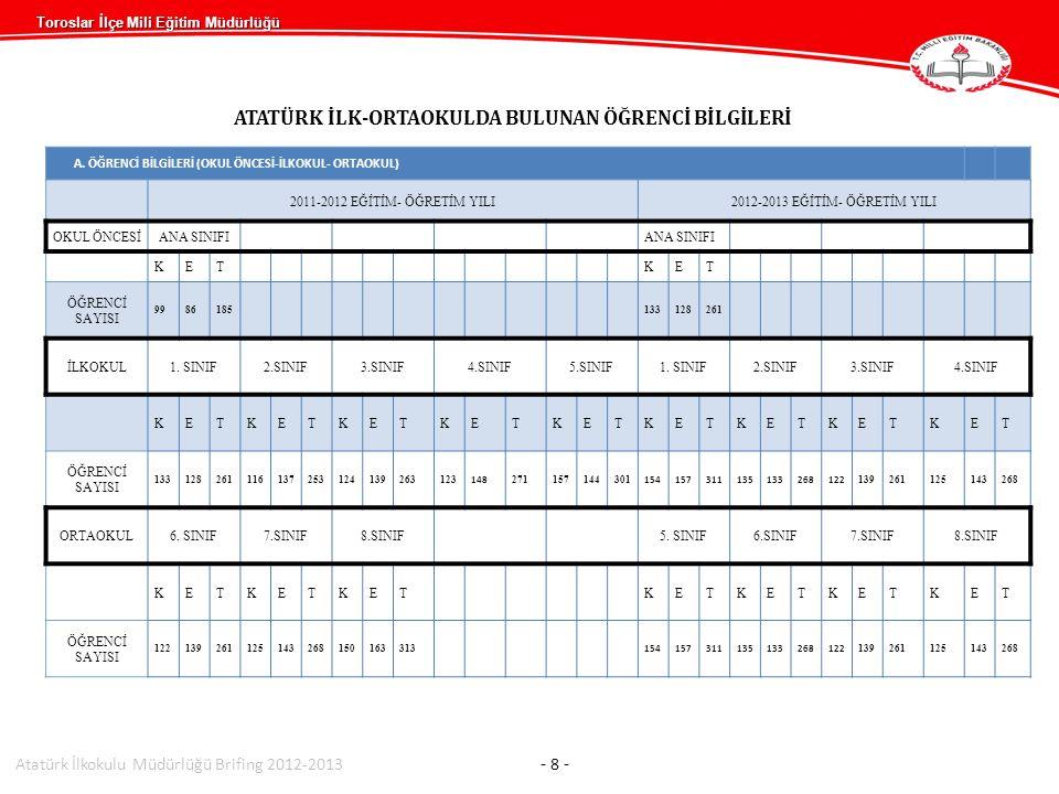Toroslar İlçe Mili Eğitim Müdürlüğü ATATÜRK İLK-ORTAOKULDA BULUNAN ÖĞRENCİ BİLGİLERİ A. ÖĞRENCİ BİLGİLERİ (OKUL ÖNCESİ-İLKOKUL- ORTAOKUL) 2011-2012 EĞ