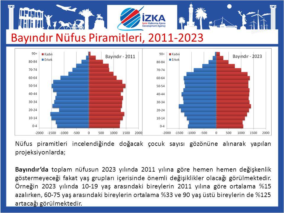 Bayındır Nüfus Piramitleri, 2011-2023 Nüfus piramitleri incelendiğinde doğacak çocuk sayısı gözönüne alınarak yapılan projeksiyonlarda; Bayındır'da to
