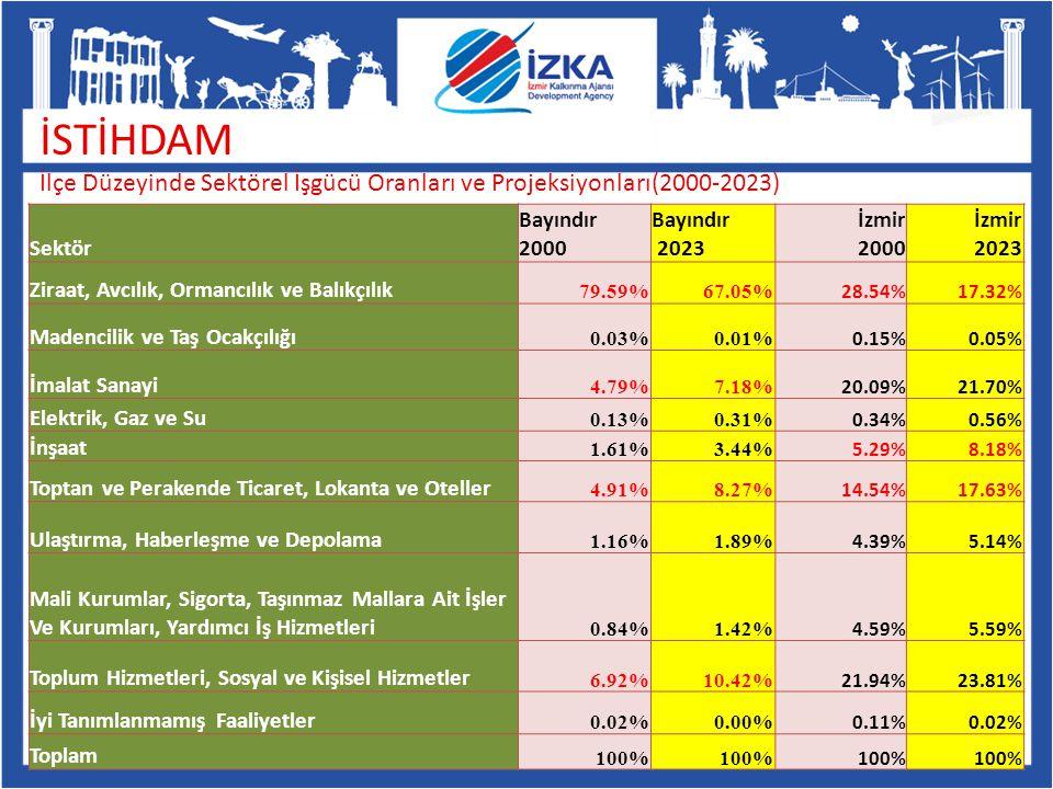 İSTİHDAM İlçe Düzeyinde Sektörel İşgücü Oranları ve Projeksiyonları(2000-2023) Sektör Bayındır 2000 Bayındır 2023 İzmir 2000 İzmir 2023 Ziraat, Avcılı