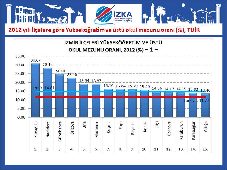 2012 yılı İlçelere göre Yükseköğretim ve üstü okul mezunu oranı (%), TÜİK