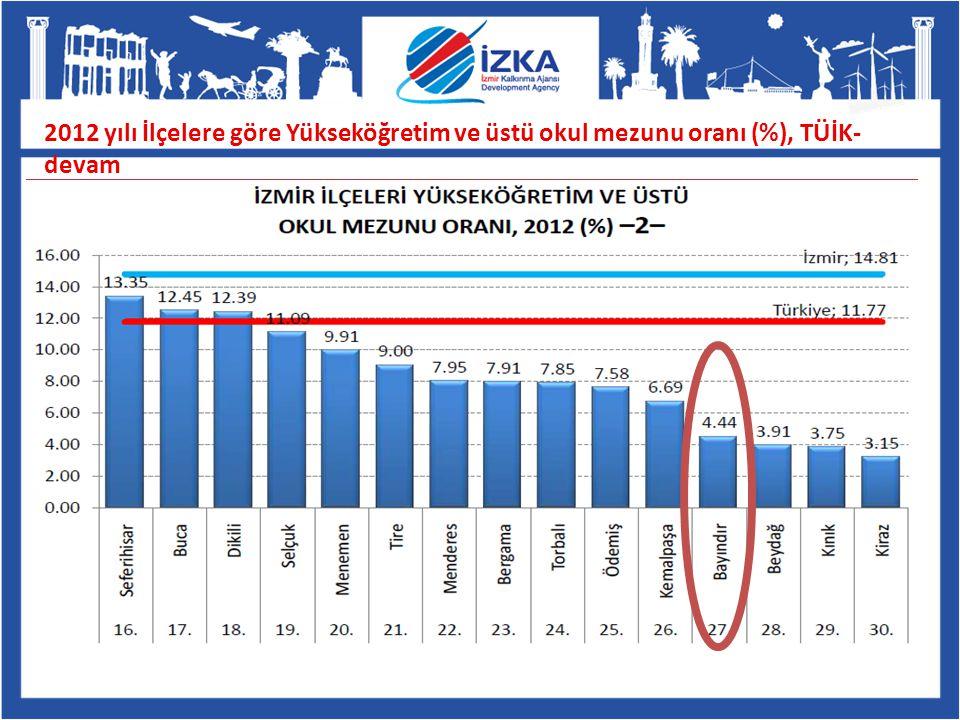 2012 yılı İlçelere göre Yükseköğretim ve üstü okul mezunu oranı (%), TÜİK- devam