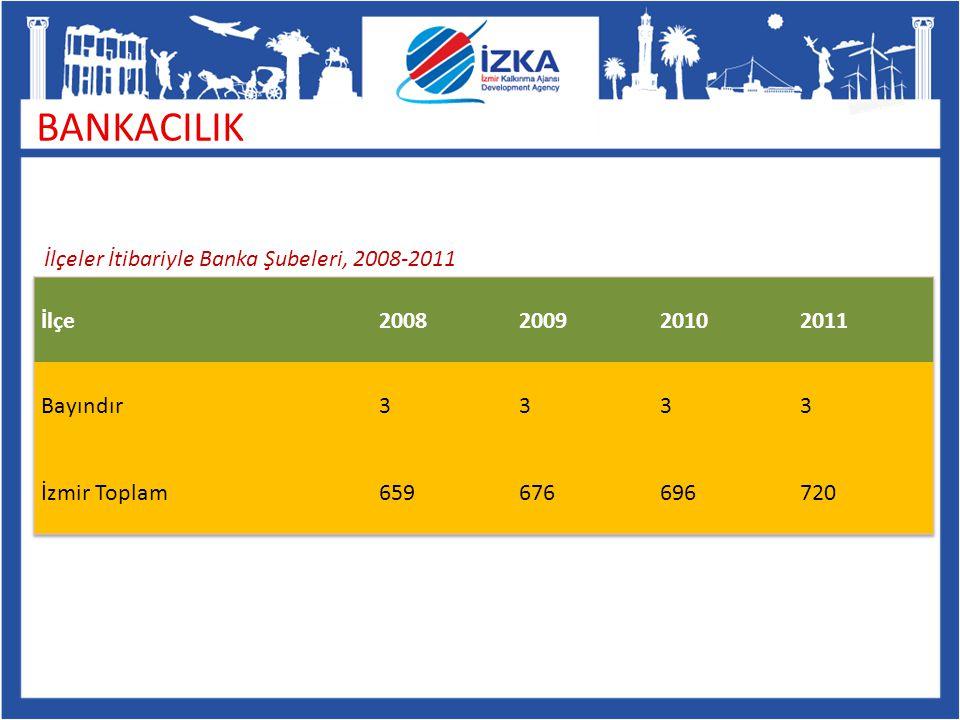 BANKACILIK İlçeler İtibariyle Banka Şubeleri, 2008-2011