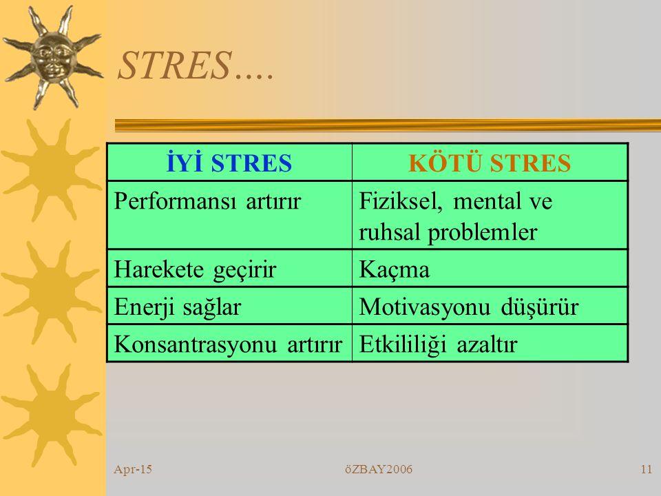 Apr-15öZBAY200610 İYİ STRES Düşük Orta Yüksek STRES ETKİLİLİK İYİ STRES