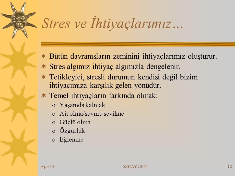 Apr-15öZBAY200611 STRES…. İYİ STRESKÖTÜ STRES Performansı artırırFiziksel, mental ve ruhsal problemler Harekete geçirirKaçma Enerji sağlarMotivasyonu