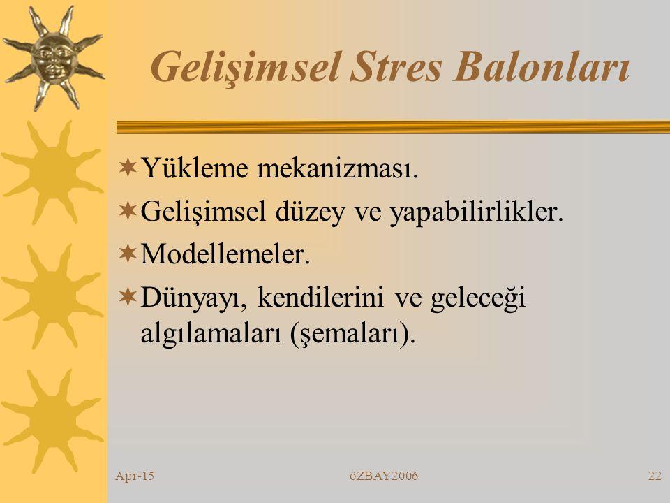 Apr-15öZBAY200621 Stresli Durumları Analiz Etme 1. Gerçek durum nedir? 2. Nerede ve niçin oldu? 3. Durumdan ne kadar stres hissettin? 4. Üstesinden ge