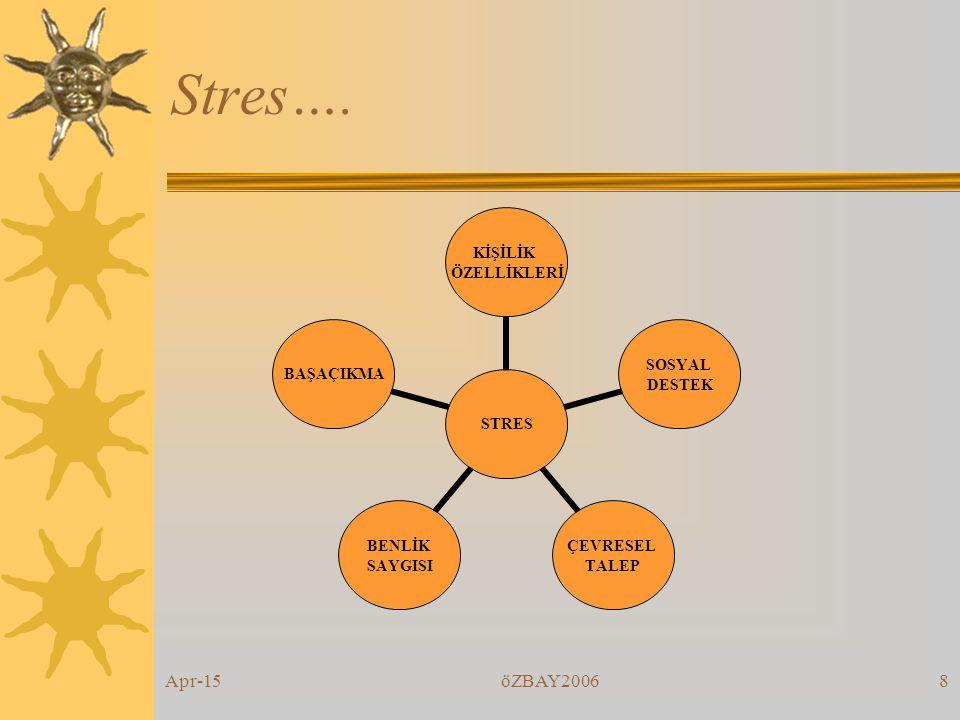 Apr-15öZBAY20067 Stres…  Yük  Borçlu hesabı  Gücün üstünde talep  Baskı  Kendiliğe yönelik tehdit  Yetişebilme kaygısı