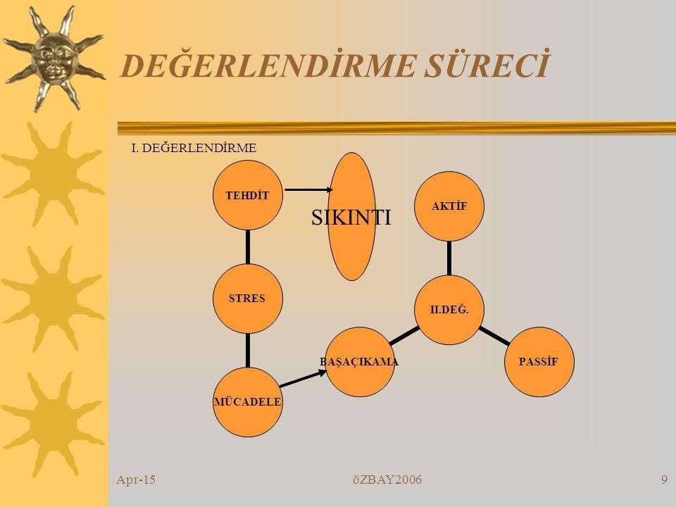 Apr-15öZBAY20069 DEĞERLENDİRME SÜRECİ STRES TEHDİTMÜCADELE II.DEĞ.