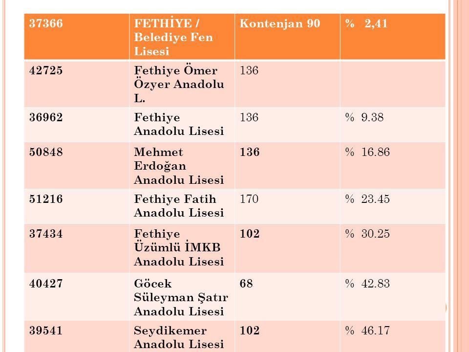 37366FETHİYE / Belediye Fen Lisesi Kontenjan 90% 2,41 42725Fethiye Ömer Özyer Anadolu L. 136 36962Fethiye Anadolu Lisesi 136% 9.38 50848Mehmet Erdoğan