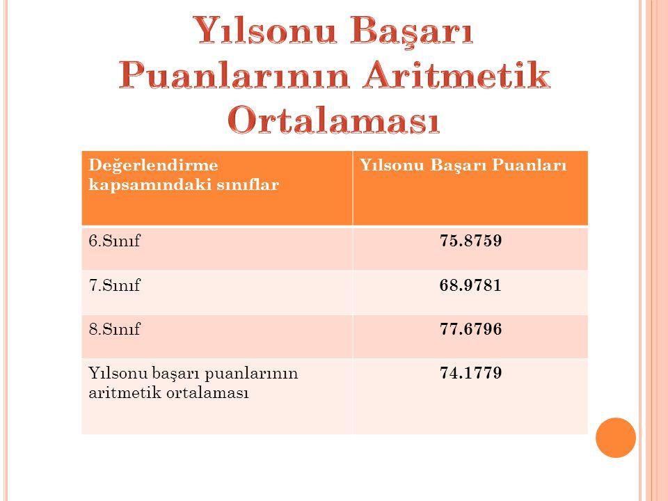 Değerlendirme kapsamındaki sınıflar Yılsonu Başarı Puanları 6.Sınıf 75.8759 7.Sınıf 68.9781 8.Sınıf 77.6796 Yılsonu başarı puanlarının aritmetik ortalaması 74.1779