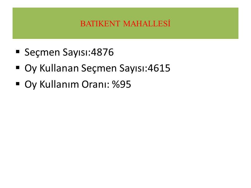 2014 YEREL SEÇİMLERİ MERSİN YENİŞEHİR İLÇESİ PARTİ BELEDİYE BAŞKAN ADAYI TOPLAM OY OY ORANI CHP İbrahim Genç57.128%41.35 MHP Can Müftüoğlu32.964%23.86 AKP Gönül Dilmenli30.948%22.40 BDP 14.863%10.75 BBP 564%0.40 SP 484%0.35