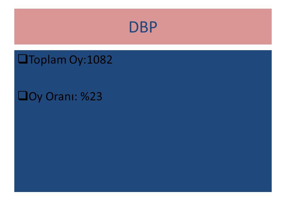 AKP  Toplam Oy:989  Oy Oranı: %21