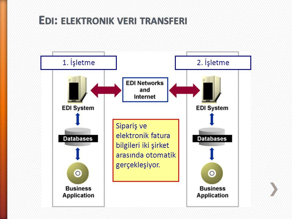 Sipariş ve elektronik fatura bilgileri iki şirket arasında otomatik gerçekleşiyor. 1. İşletme2. İşletme