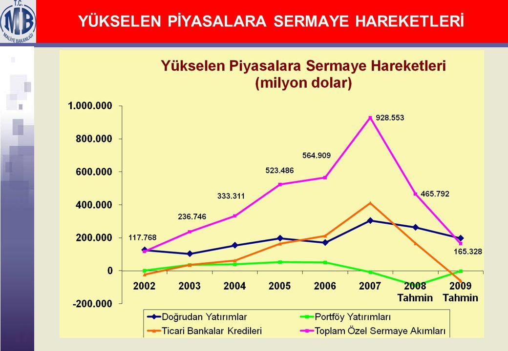 48 2009 Yılı Merkezi Yönetim Bütçesi Vergi Gelirleri