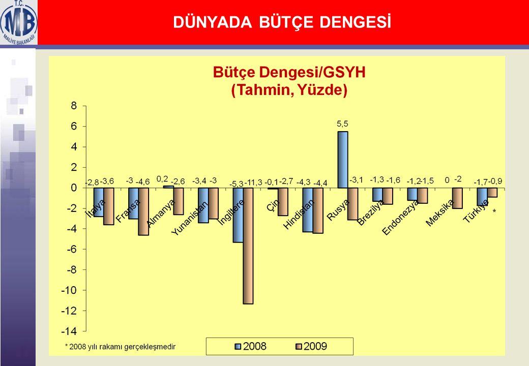2008 Yılı Merkezi Yönetim Bütçe Gerçekleşmeleri