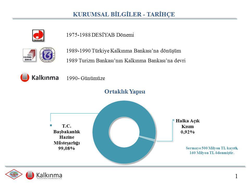 1 1975-1988 DESİYAB Dönemi 1989-1990 Türkiye Kalkınma Bankası'na dönüşüm 1989 Turizm Bankası'nın Kalkınma Bankası'na devri 1990- Günümüze Sermaye 500 Milyon TL kayıtlı, 160 Milyon TL ödenmiştir.