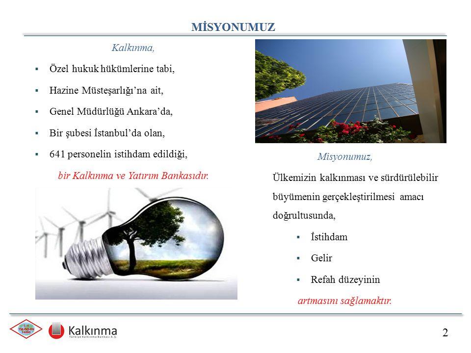 Tahsis Edilen Kredi Miktarı4.049 Milyon TL Sözleşmeye Bağlanan Kredi Miktarı2.205 Milyon TL Firmalara Ödenen Toplam Kredi Miktarı 1.860 Milyon TL Tahsis Toplam MW1.761 MW Değerlendirilen Proje Sayısı211 Adet Tahsis Edilen Proje Sayısı146 Adet Kredilendirilmiş Proje Sayısı 86 Adet 31.03.2015 Tarihi İtibariyle Üretime Giren: 41 HES 1 RES 2 Jeotermal 3 Çöpgazı 5 Enver 2 GES 54 Adet 687,58 MW 13