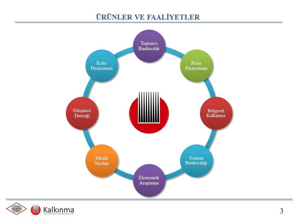 3 Toptancı Bankacılık Proje Finansmanı Bölgesel Kalkınma Yatırım Bankacılığı Ekonomik Araştırma Teknik Yardım Girişimci Desteği Kobi Finansmanı