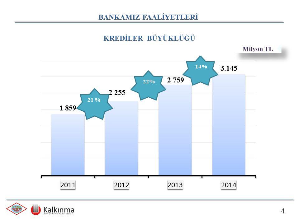 İstanbul'da kurulu yılda 32 MW elektrik enerjisi üretim kapasitesi ile Avrupa'nın ve Orta Doğu'nun çöp gazından enerji üreten en büyük tesisi Bankamızca kredilendirilmiştir.