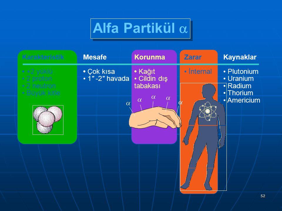 52 Karakteristik +2 yüklü 2 proton 2 neutron Büyük kitle Alfa Partikül  Mesafe Çok kısa 1