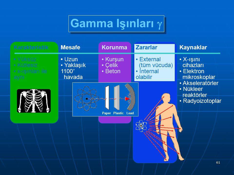 61 Karakteristik Yüksüz Kütlesiz x-ışınları ile aynı Gamma Işınları  Mesafe Uzun Yaklaşık 1100' havada Zararlar External (tüm vücuda) İnternal olabil
