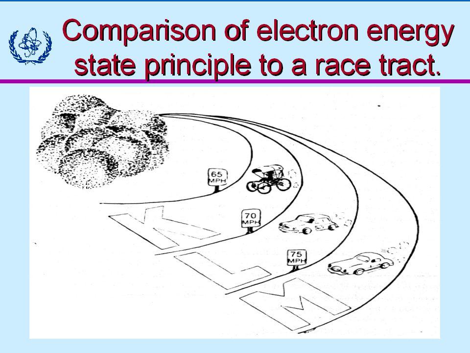 39 FİZİKSEL YARIÖMÜR Başlangıçtaki radyoaktif atom sayısının (radyoaktivite miktarının) yarıya inmesi için geçen süreye FİZİK YARI ÖMÜR ya da RADYOAKTİF YARI ÖMÜR denir ve T 1/2 şeklinde sembolize edilir.