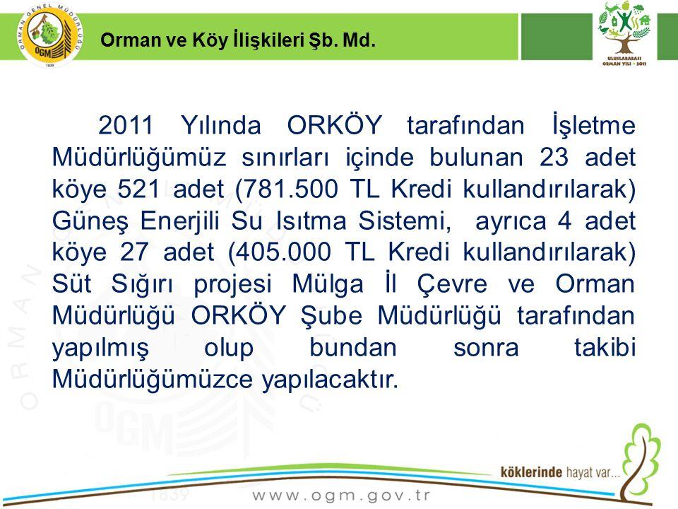 16/12/2010 Kurumsal Kimlik 21 2011 Yılında ORKÖY tarafından İşletme Müdürlüğümüz sınırları içinde bulunan 23 adet köye 521 adet (781.500 TL Kredi kull