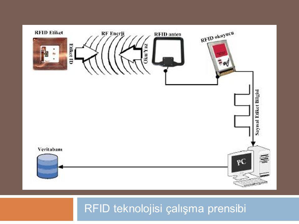 RFID teknolojisi çalışma prensibi