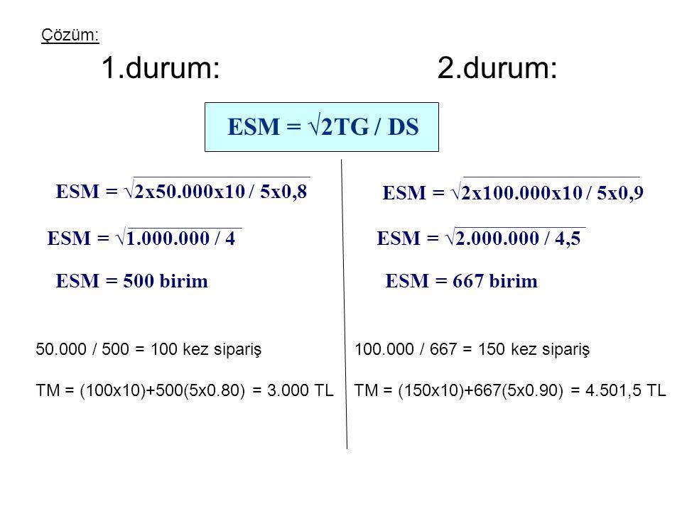 Çözüm: 1.durum: 2.durum: ESM = √2TG / DS ESM = √2x50.000x10 / 5x0,8 ESM = √1.000.000 / 4 ESM = 500 birim 50.000 / 500 = 100 kez sipariş TM = (100x10)+500(5x0.80) = 3.000 TL ESM = √2.000.000 / 4,5 ESM = 667 birim 100.000 / 667 = 150 kez sipariş TM = (150x10)+667(5x0.90) = 4.501,5 TL ESM = √2x100.000x10 / 5x0,9