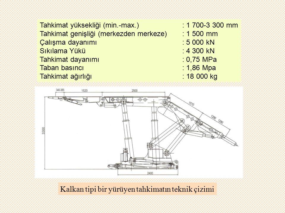 Kalkan tipi bir yürüyen tahkimatın teknik çizimi Tahkimat yüksekliği (min.-max.): 1 700-3 300 mm Tahkimat genişliği (merkezden merkeze): 1 500 mm Çalışma dayanımı: 5 000 kN Sıkılama Yükü : 4 300 kN Tahkimat dayanımı: 0,75 MPa Taban basıncı: 1,86 Mpa Tahkimat ağırlığı: 18 000 kg