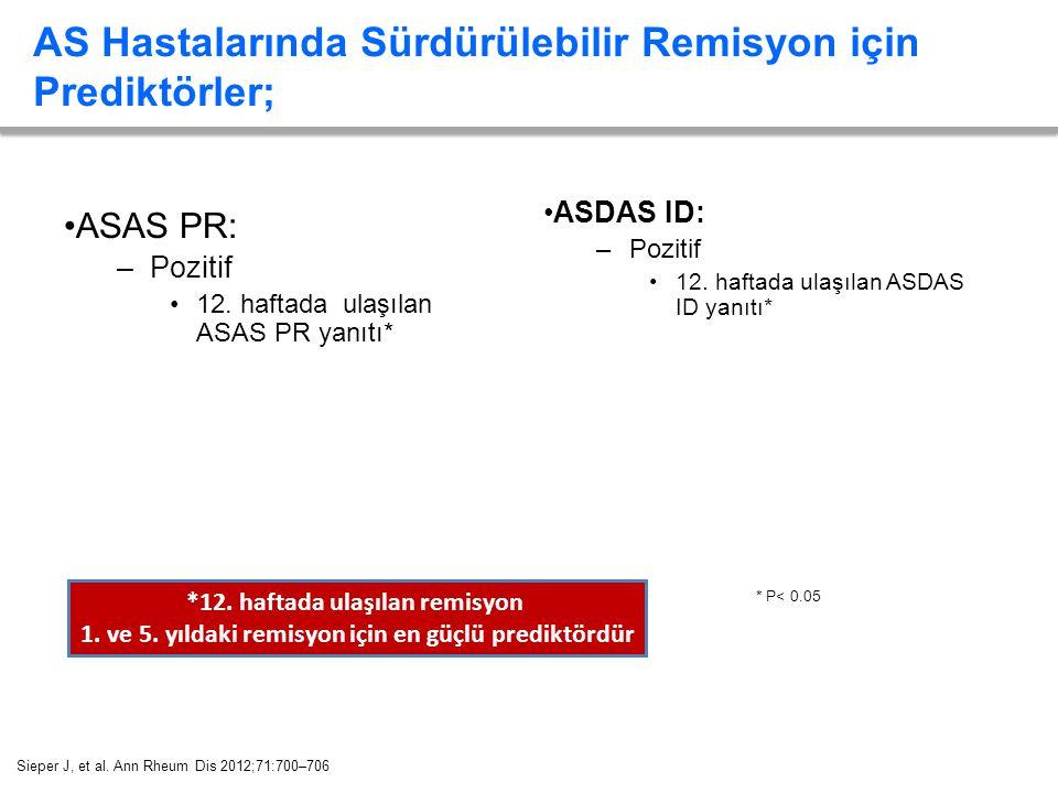 AS Hastalarında Sürdürülebilir Remisyon için Prediktörler; ASAS PR: –Pozitif 12. haftada ulaşılan ASAS PR yanıtı* ASDAS ID: –Pozitif 12. haftada ulaşı