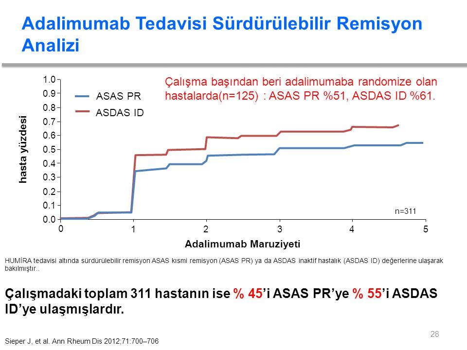 Adalimumab Tedavisi Sürdürülebilir Remisyon Analizi HUMİRA tedavisi altında sürdürülebilir remisyon ASAS kısmi remisyon (ASAS PR) ya da ASDAS inaktif