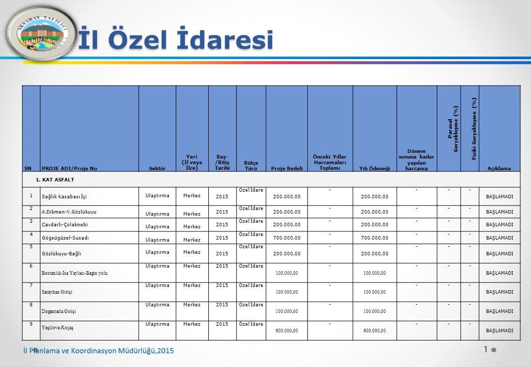 12 İl Özel İdaresi SNPROJE ADI/Proje NoSektör Yeri (İl veya İlce) Baş- /Bitiş Tarihi Bütçe Türü Proje Bedeli Önceki Yıllar Harcamala rı Toplamı Yılı Ödeneği Dönem sonuna kadar yapılan harcama Parasal Gerçekleşme (%) Fiziki Gerçekleşme (%) Açıklama BAKIM ONARIM 112 Bozkır - Sarıkaraman - Satansarı Ulaştırma ORTAKÖY 2015 Özel İdare 47.250,00 - --- BAŞLAMADI 113 024 KKN Ky.İlt.