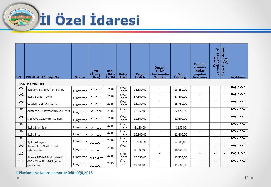 11 İl Özel İdaresi SNPROJE ADI/Proje NoSektör Yeri (İl veya İlce) Baş- /Bitiş Tarihi Bütçe Türü Proje Bedeli Önceki Yıllar Harcamalar ı Toplamı Yılı Ödeneği Dönem sonuna kadar yapılan harcama Parasal Gerçekleşme (%) Fiziki Gerçekleşme (%) Açıklama BAKIM ONARIM 101 İlçe Mrk.