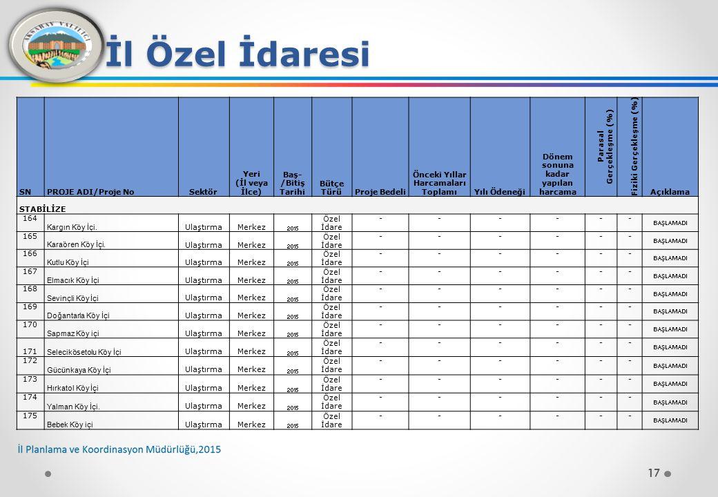 17 İl Özel İdaresi SNPROJE ADI/Proje NoSektör Yeri (İl veya İlce) Baş- /Bitiş Tarihi Bütçe TürüProje Bedeli Önceki Yıllar Harcamaları ToplamıYılı Ödeneği Dönem sonuna kadar yapılan harcama Parasal Gerçekleşme (%) Fiziki Gerçekleşme (%) Açıklama STABİLİZE 164 Kargın Köy İçi.