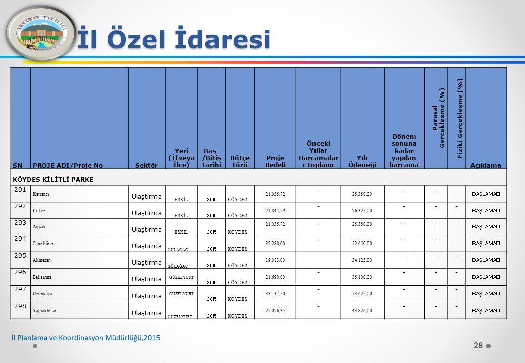 28 İl Özel İdaresi SNPROJE ADI/Proje NoSektör Yeri (İl veya İlce) Baş- /Bitiş Tarihi Bütçe Türü Proje Bedeli Önceki Yıllar Harcamalar ı Toplamı Yılı Ödeneği Dönem sonuna kadar yapılan harcama Parasal Gerçekleşme (%) Fiziki Gerçekleşme (%) Açıklama KÖYDES KİLİTLİ PARKE 291 Katrancı Ulaştırma ESKİL 2015 KÖYDES 21.035,72 - 25.350,00 --- BAŞLAMADI 292 Kökez Ulaştırma ESKİL 2015 KÖYDES 21.844,79 - 26.325,00 --- BAŞLAMADI 293 Sağsak Ulaştırma ESKİL 2015 KÖYDES 21.035,72 - 25.350,00 --- BAŞLAMADI 294 Camiliören Ulaştırma GÜLAĞAÇ 2015 KÖYDES 32.280,00 - 52.650,00 --- BAŞLAMADI 295 Akmezar Ulaştırma GÜLAĞAÇ 2015 KÖYDES 19.083,00 - 34.125,00 --- BAŞLAMADI 296 Belisırma Ulaştırma GÜZELYURT 2015 KÖYDES 21.690,00 - 35.100,00 --- BAŞLAMADI 297 Uzunkaya Ulaştırma GÜZELYURT 2015 KÖYDES 33.137,50 - 53.625,00 --- BAŞLAMADI 298 Yaprakhisar Ulaştırma GÜZELYURT 2015 KÖYDES 27.076,35 - 43.826,00 --- BAŞLAMADI